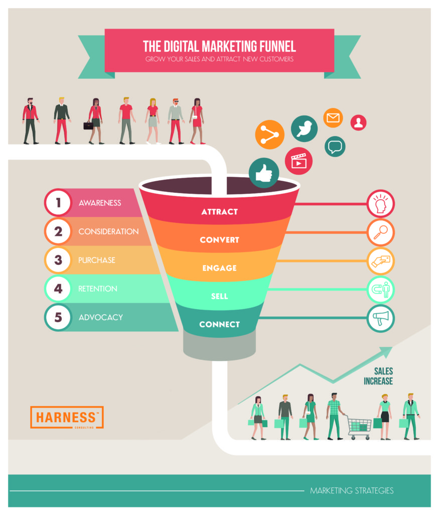 The digital marketing funnel infographic: winning new customers with marketing strategies